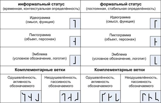 что означает пиктограмма: